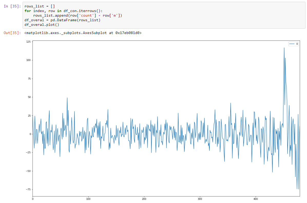 Time Series Modelling - 14