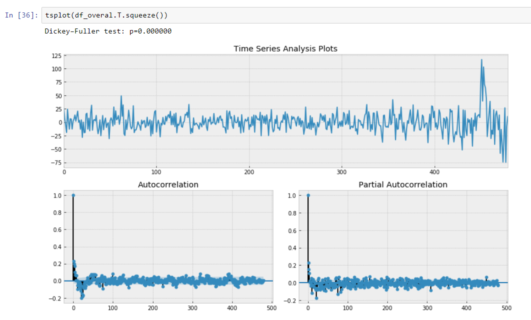 Time Series Modelling - 15