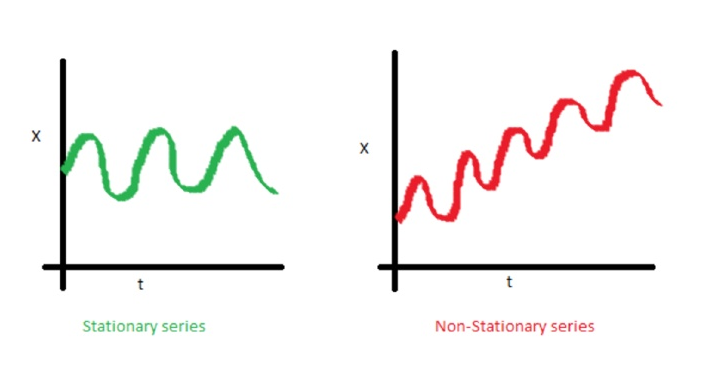 Time Series Modelling - 2