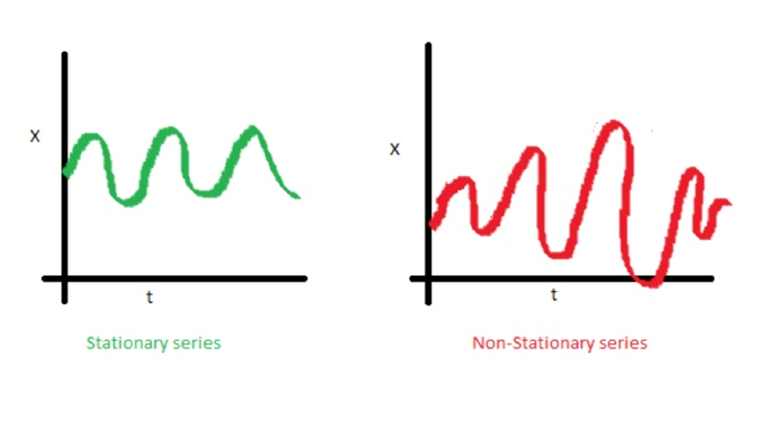 Time Series Modelling - 3