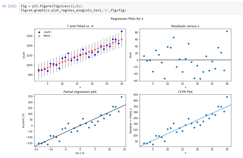 Time Series Modelling - 7
