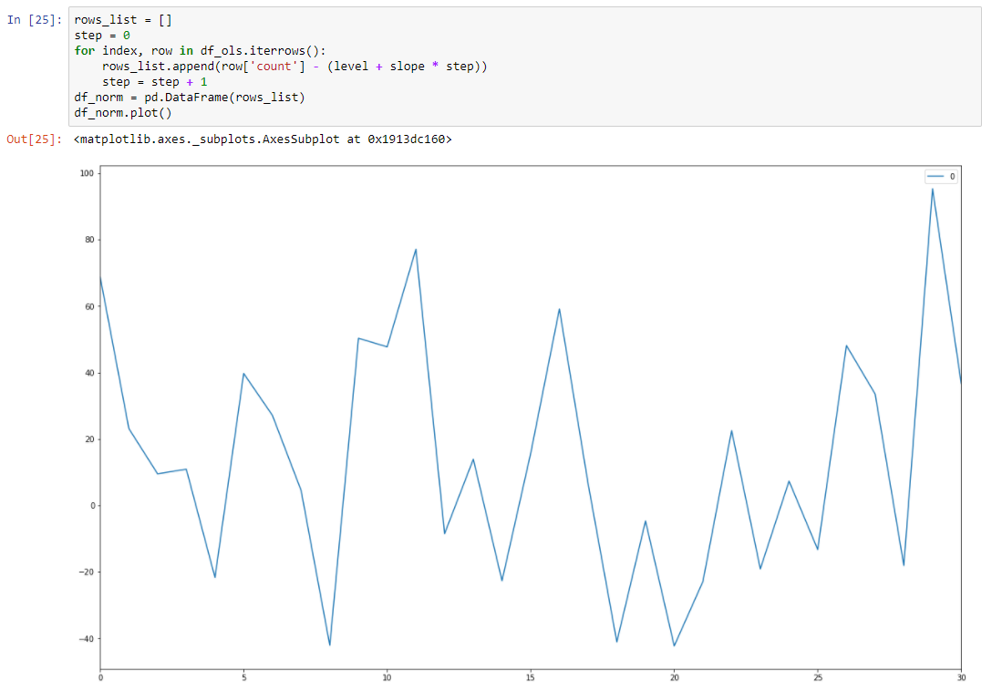 Time Series Modelling - 8