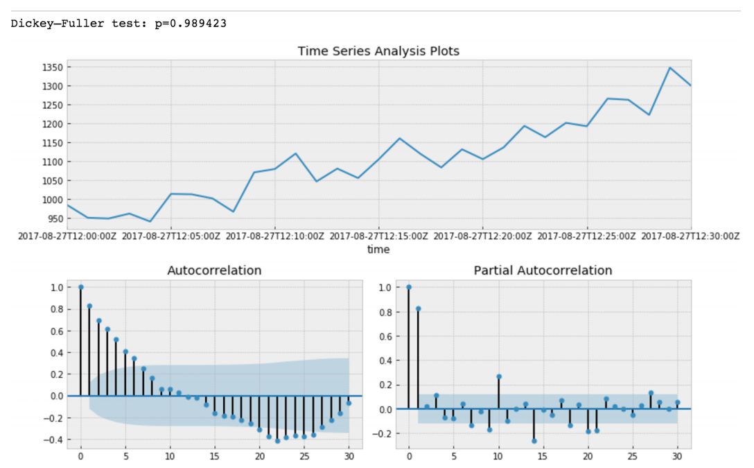 Time Series Modelling - 9