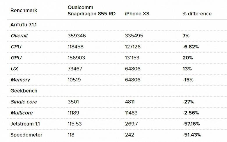 Большой тест SoC Snapdragon 855 показал, насколько всё же она быстрее Snapdragon 845