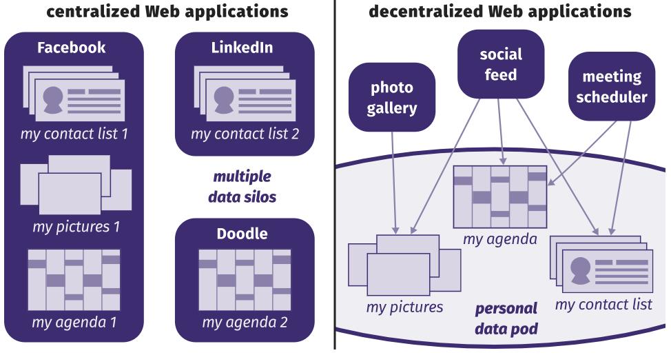 Повторная децентрализация веба. На этот раз навсегда - 2