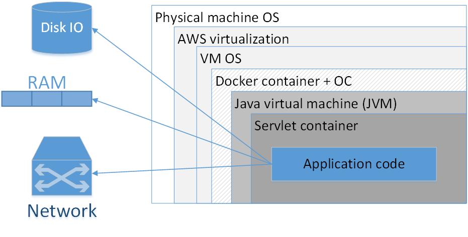 Всегда ли нужны Docker, микросервисы и реактивное программирование? - 2