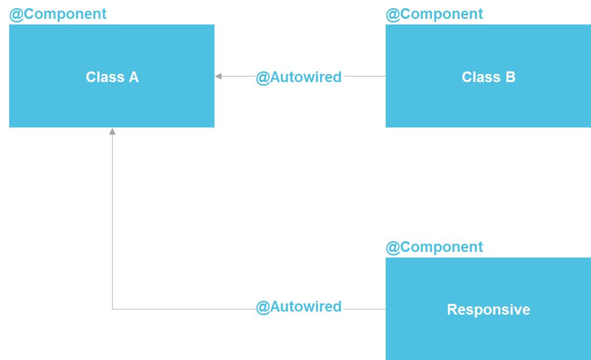 Всегда ли нужны Docker, микросервисы и реактивное программирование? - 4