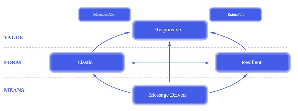 Всегда ли нужны Docker, микросервисы и реактивное программирование? - 6