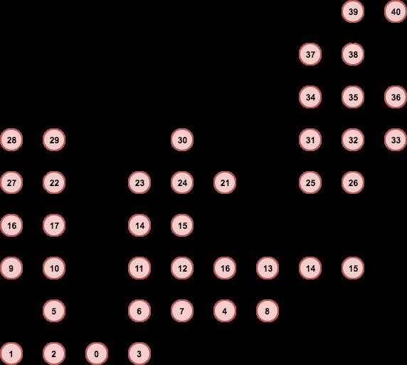 Генератор подземелий на основе узлов графа - 15