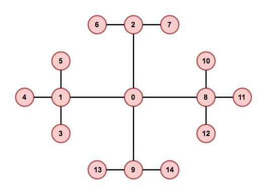Генератор подземелий на основе узлов графа - 39