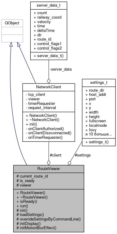 Трехмерная визуализация в тренажерах подвижного состава на базе движка OpenSceneGraph - 15