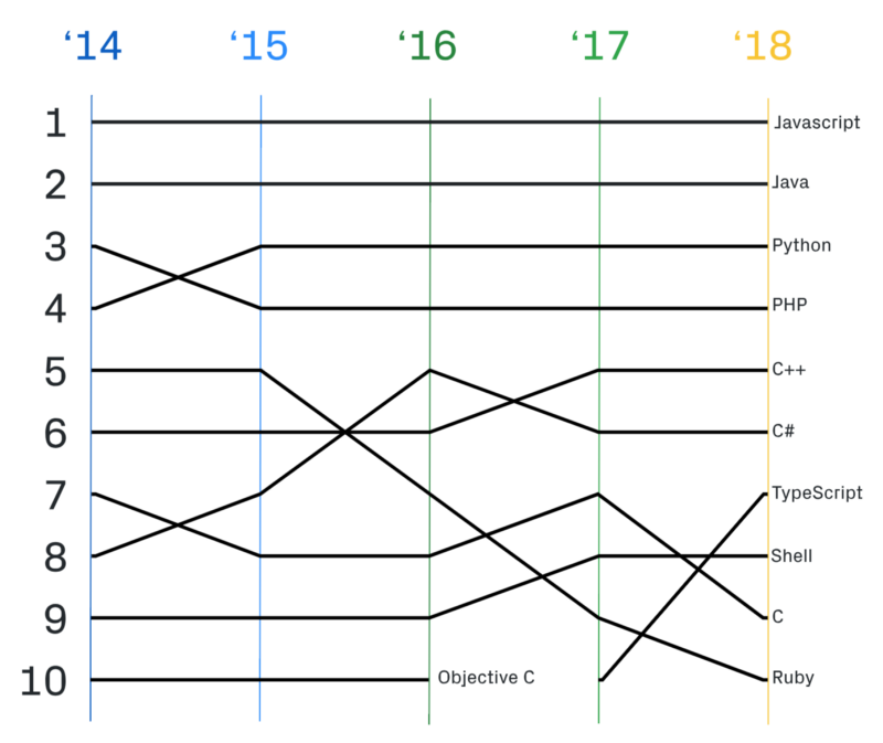 К чему готовиться в 2019 году: тренды в программировании - 3
