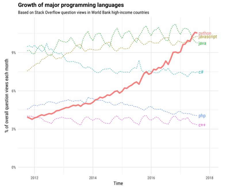 К чему готовиться в 2019 году: тренды в программировании - 5