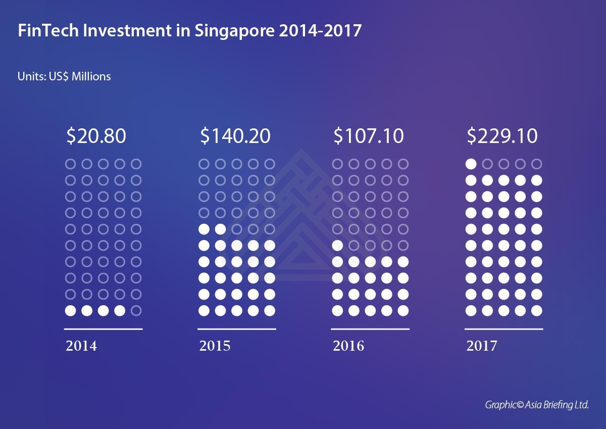 Как в Сингапуре работают с инновациями: от госрегулирования до ночных клубов - 9