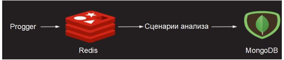 Комплексный подход к визуализации событий безопасности и измерению её эффективности - 30