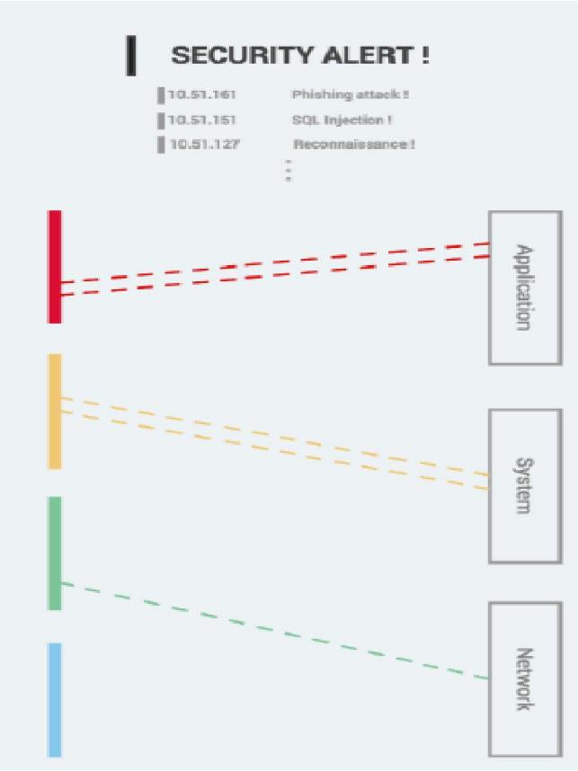 Комплексный подход к визуализации событий безопасности и измерению её эффективности - 35