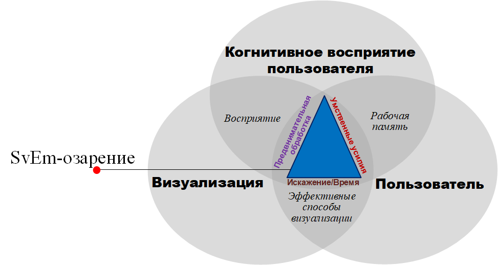 Комплексный подход к визуализации событий безопасности и измерению её эффективности - 36