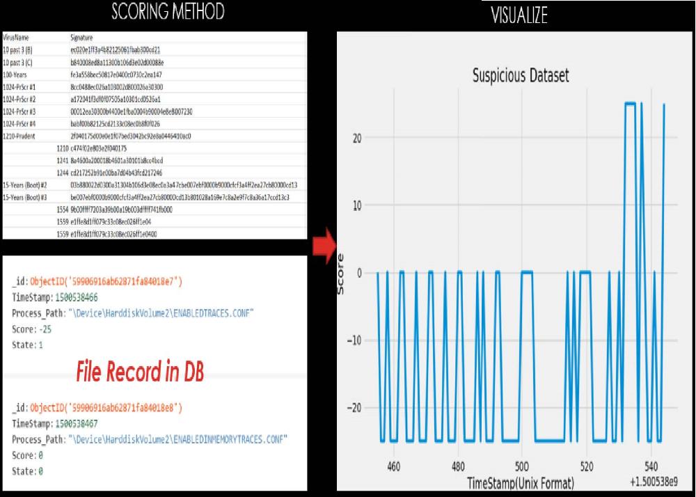 Комплексный подход к визуализации событий безопасности и измерению её эффективности - 39