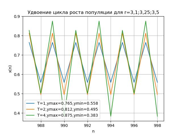 Математические модели хаоса - 17