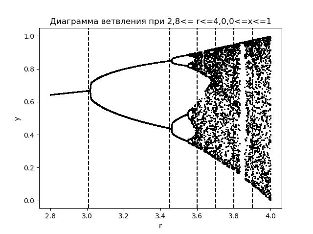Математические модели хаоса - 21