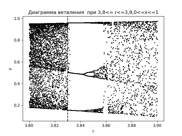 Математические модели хаоса - 25