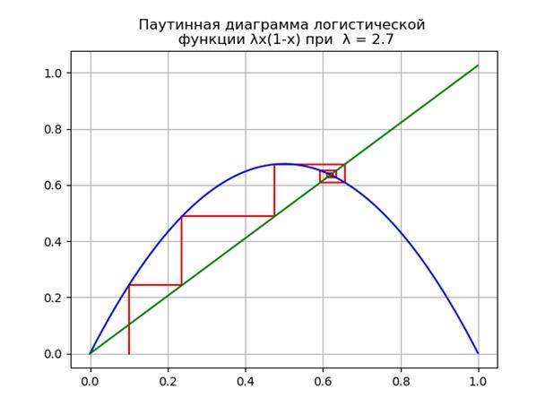 Диаграмма Ламерея
