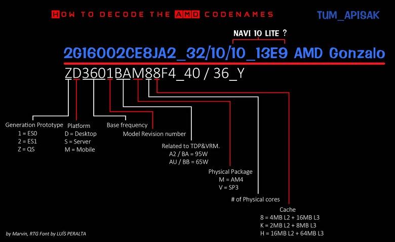 AMD Gonzalo — процессор, который может лечь в основу игровой консоли следующего поколения
