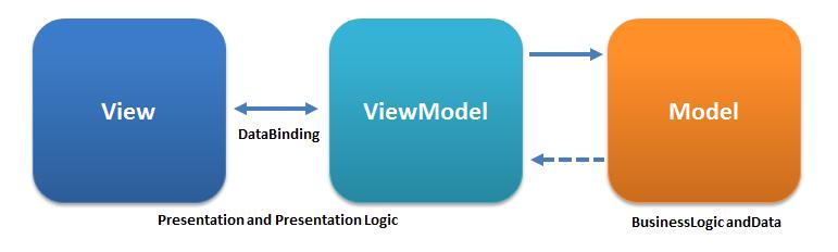 MVVM principles
