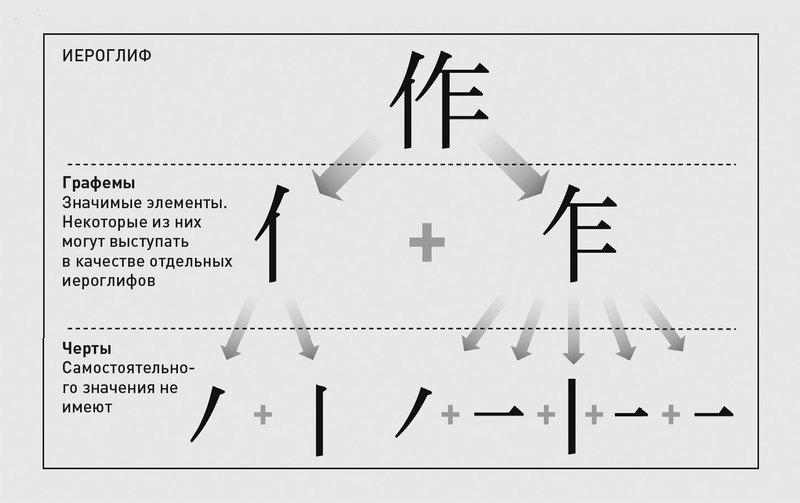 Знаки и смыслы Китая: как пишут и думают в Поднебесной
