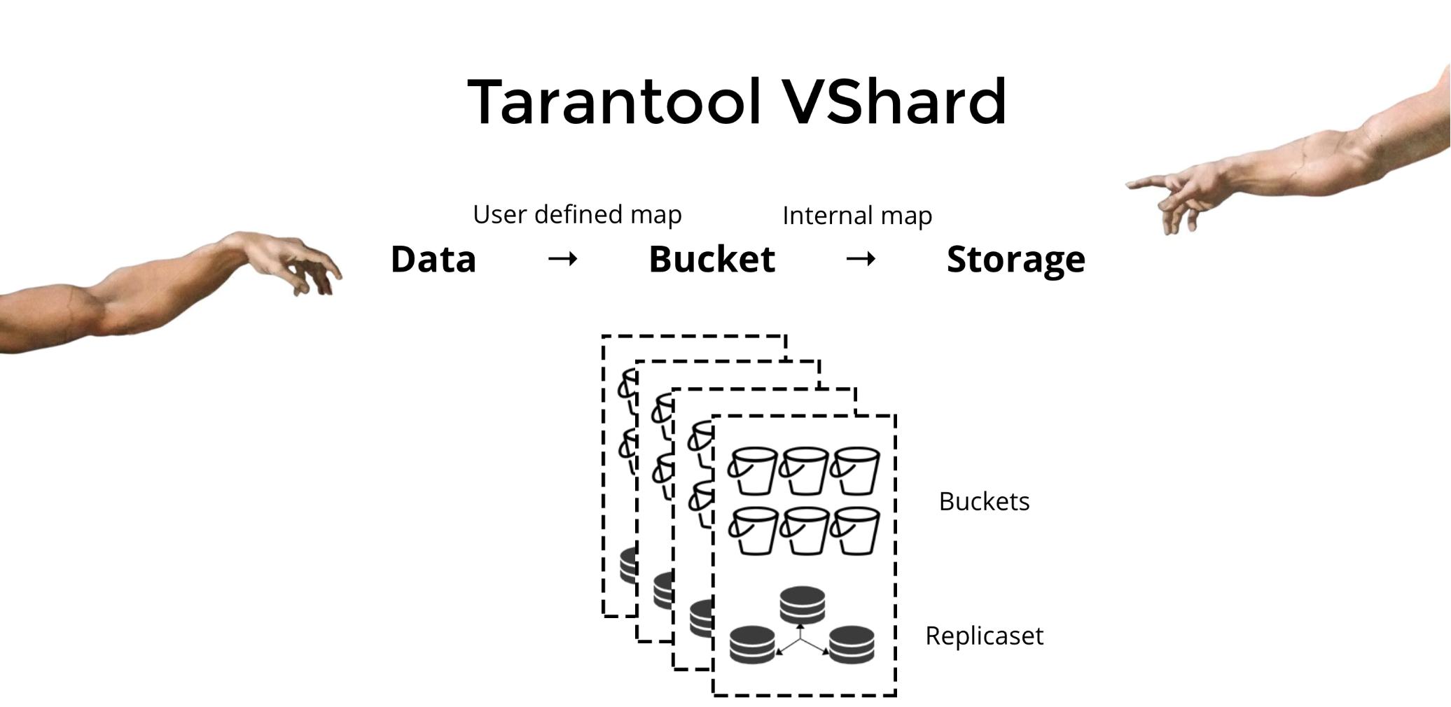VShard — горизонтальное масштабирование в Tarantool - 1