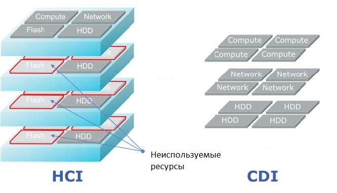 Будущее инфраструктур центров обработки данных - 2
