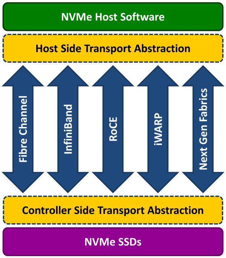 Будущее инфраструктур центров обработки данных - 3
