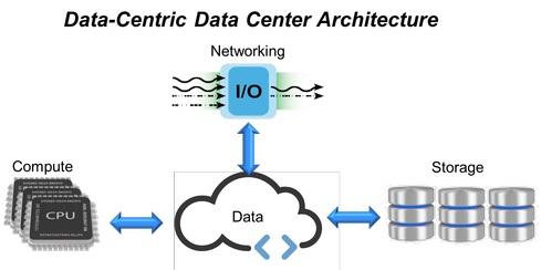 Будущее инфраструктур центров обработки данных - 1