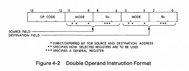 Чему нас научила PDP-11? - 9