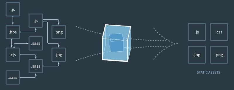 Использование Babel и Webpack для настройки React-проекта с нуля - 2