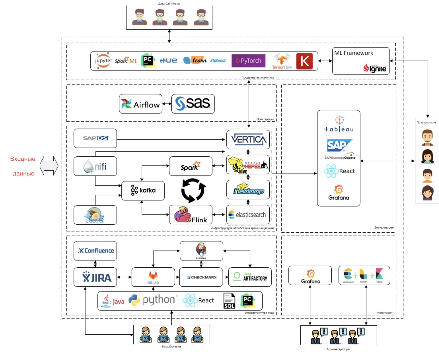 Как мы строим систему обработки, хранения и анализа данных в СИБУРе - 2