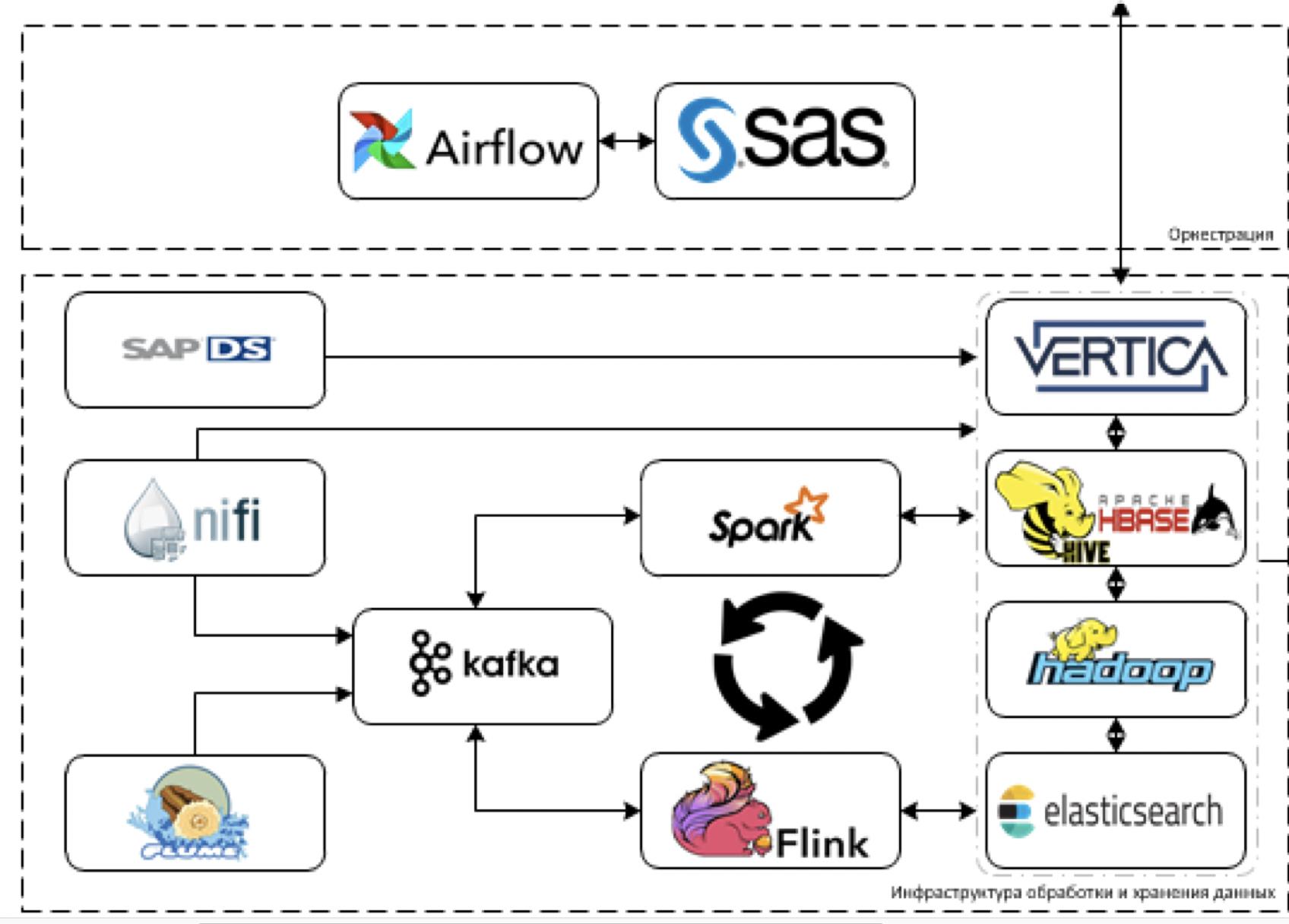 Как мы строим систему обработки, хранения и анализа данных в СИБУРе - 4