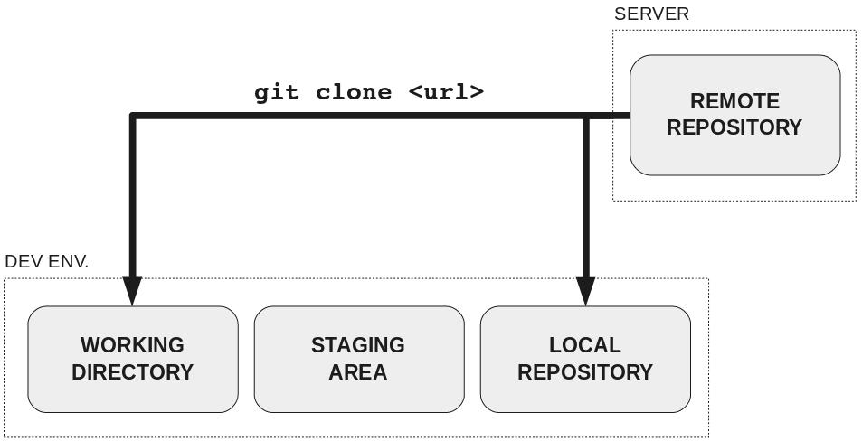 Как научить людей использовать Git - 3