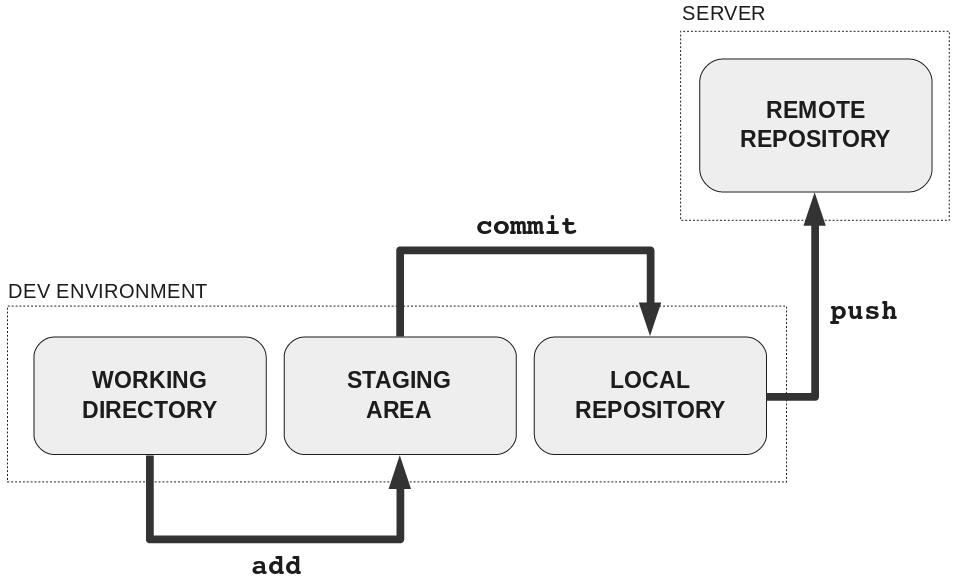 Как научить людей использовать Git - 5