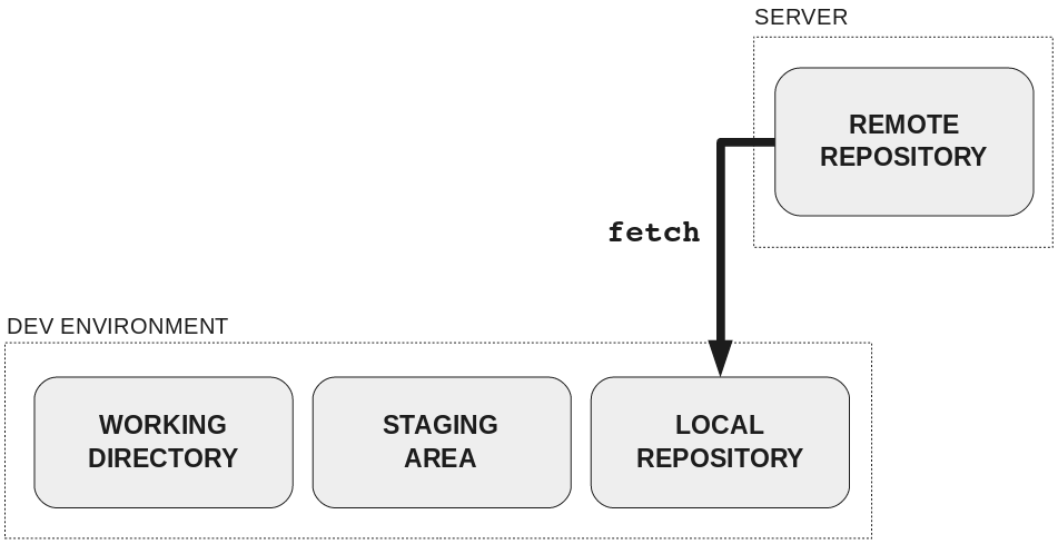 Как научить людей использовать Git - 7