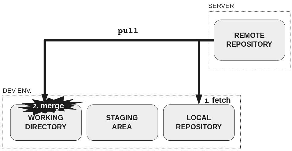Как научить людей использовать Git - 8