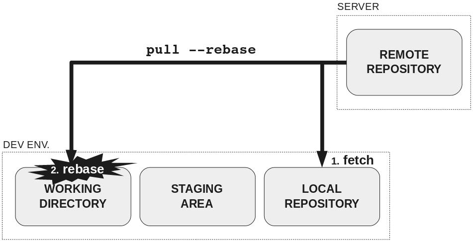 Как научить людей использовать Git - 9