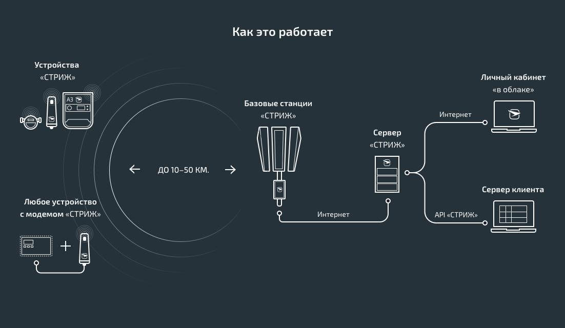 Перевод интернета вещей на российское оборудование отложен - 1
