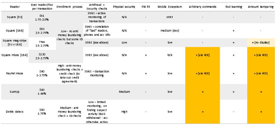 Ради денег: поиск и эксплуатация уязвимостей в мобильных платежных терминалах - 21