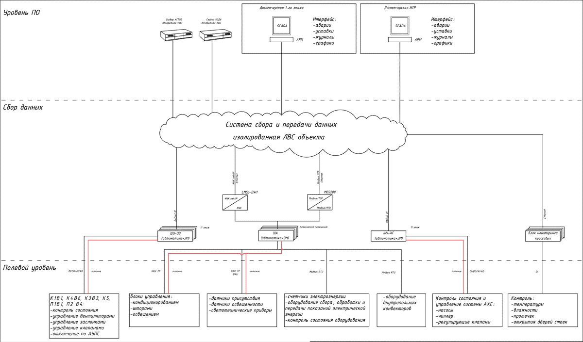 Автоматизация инфраструктуры одного шикарного офиса: как это выглядит - 2