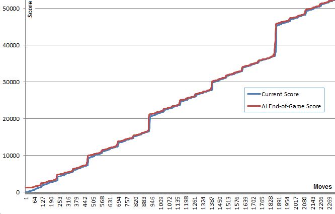 ИИ и 2048. Часть 1: Метод Монте-Карло - 4