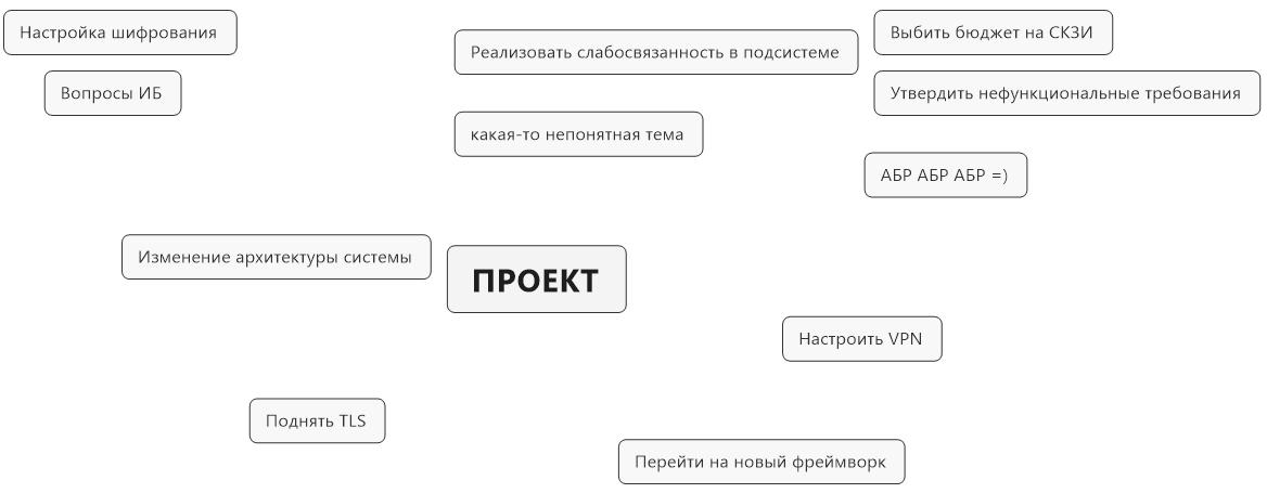 Как интеллект-карты помогают вести IT-проекты - 3