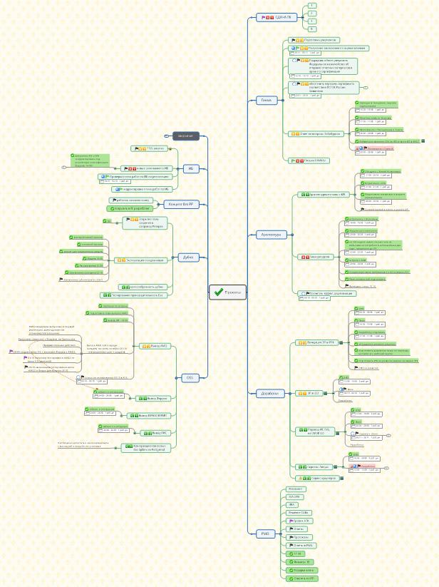 Как интеллект-карты помогают вести IT-проекты - 7
