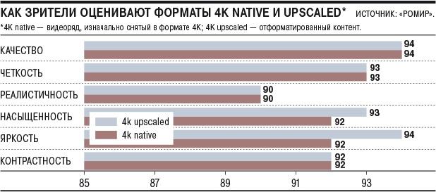 Зрители не могут отличить нативную картинку 4K от интерполяции - 1