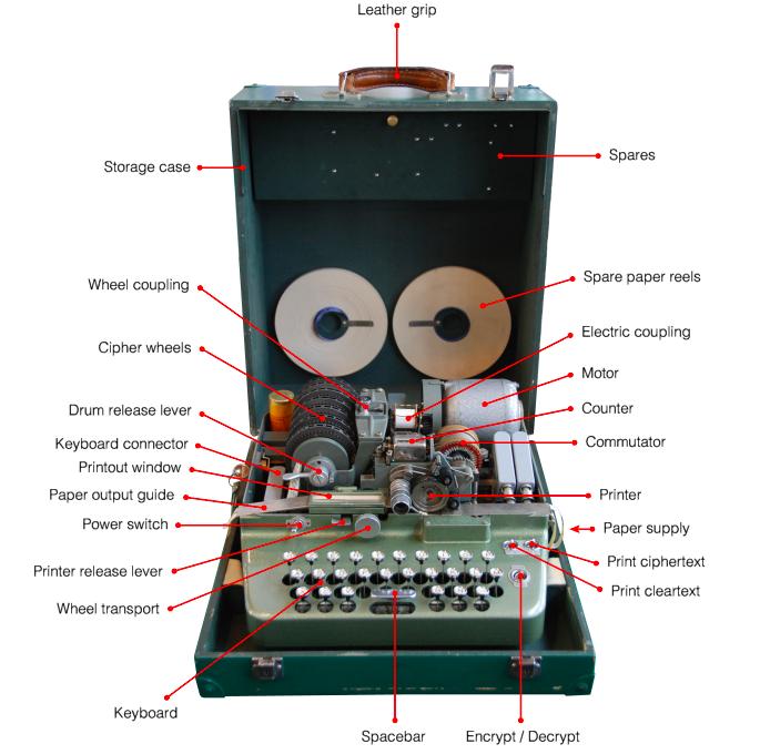 Итальянская Enigma: шифровальные машины компании OMI - 30